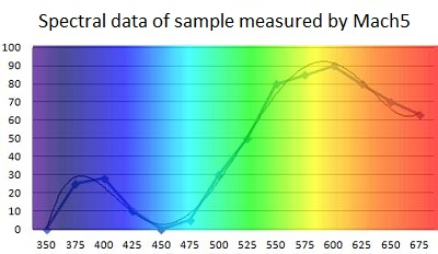 Mach5 spectral data